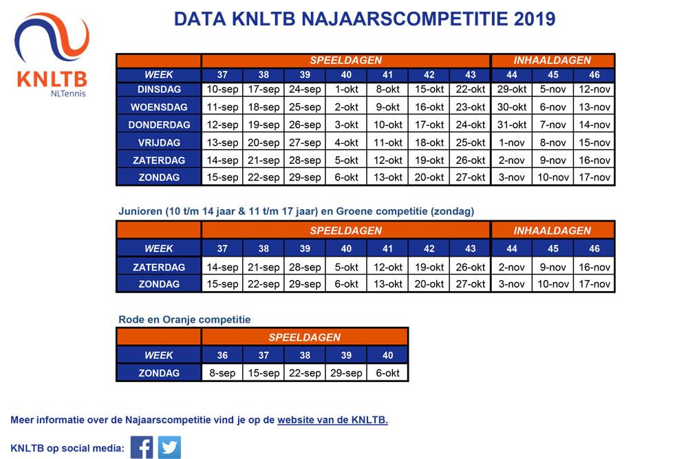 LTV-data-najaarscompetitie2019